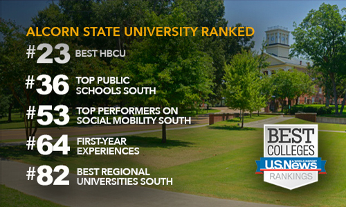 Alcorn listed in 5 categories, jumps seven spots to #82 Best Regional University South in U. S. News & World Report's 2020 Best Colleges Rankings